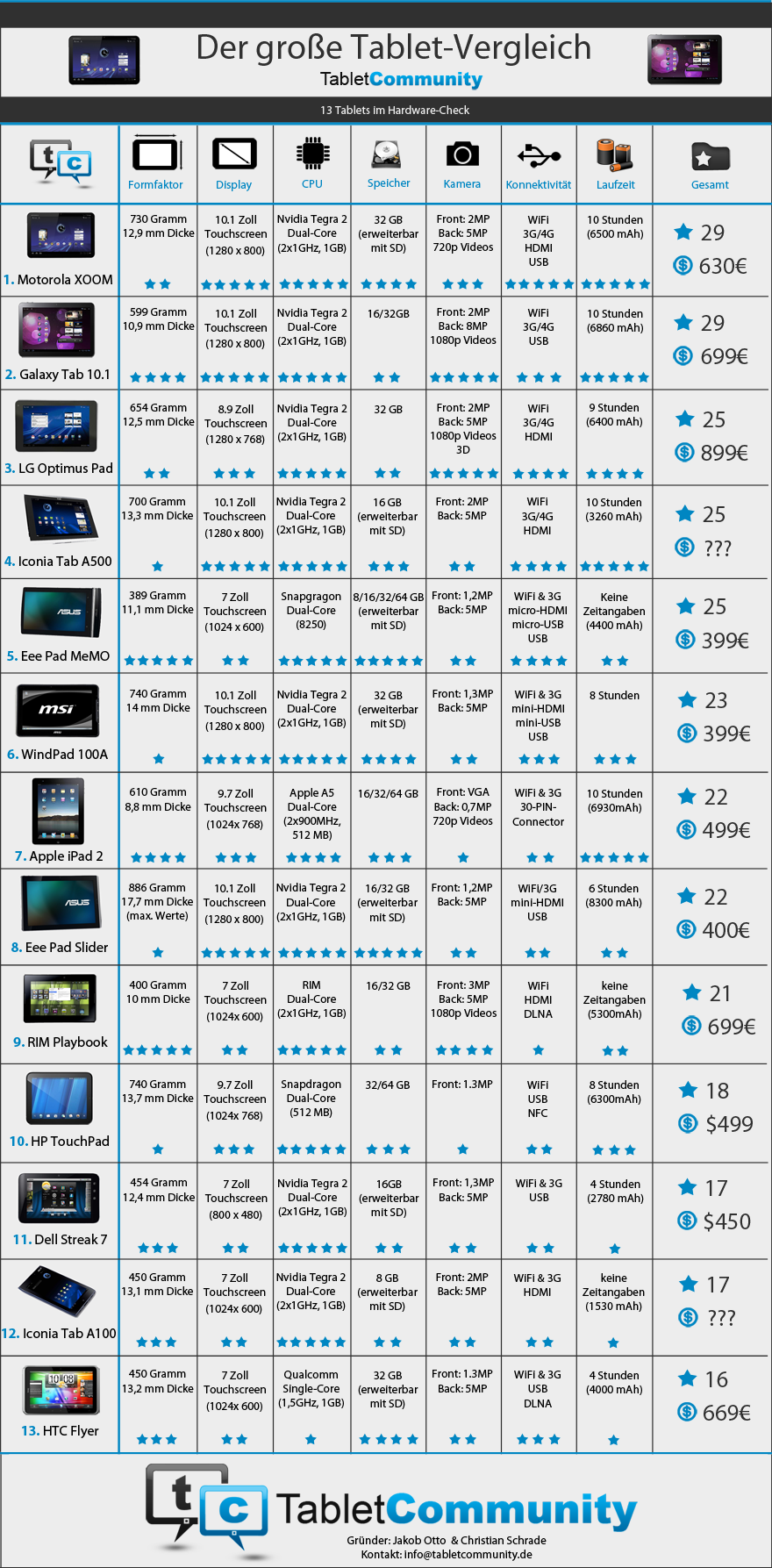 galaxy tab 10 1 vs ipad 2 vs motorola xoom vergleich von 13 tablets infografik tablet blog. Black Bedroom Furniture Sets. Home Design Ideas