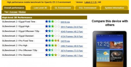 samsung-galaxy-tab-77-benchmark-test