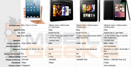 ipad-mini-vs-google-nexus-7-vs-kindle-fire-hd