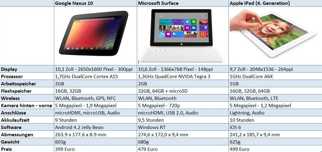 google nexus 10 vs ipad vs microsoft surface vergleich tablet blog. Black Bedroom Furniture Sets. Home Design Ideas