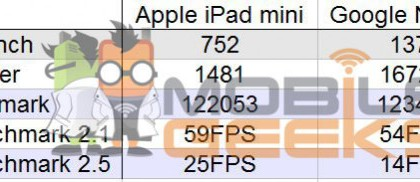 ipad-mini-nexus-7-benchmark