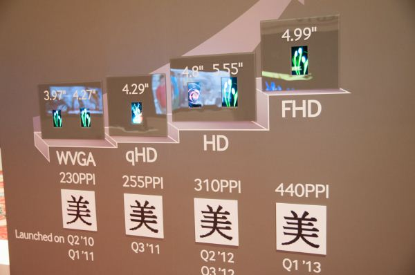 Samsung 5 Zoll Full HD Display