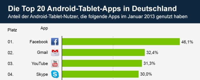 Top 20 Android Apps