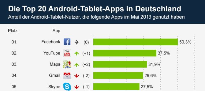 top 20 android tablet apps in deutschland infografik tablet blog. Black Bedroom Furniture Sets. Home Design Ideas