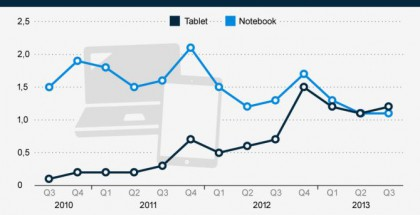 tablet-vs-notebook-absatz