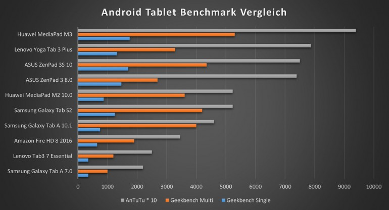 Lenovo Yoga Tab 3 Plus Benchmarks